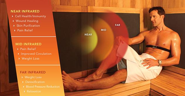 Near, Far, Mid Infrared Sauna